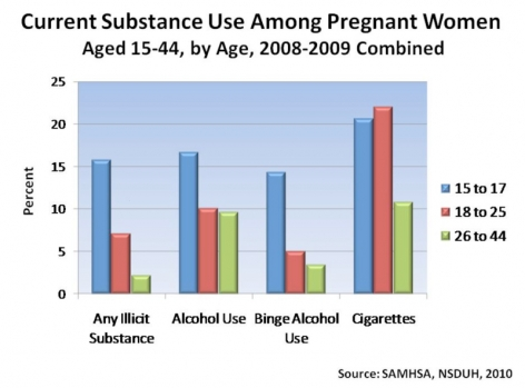 Alcohol, Drugs, and Babies: Do You Need to Worry?